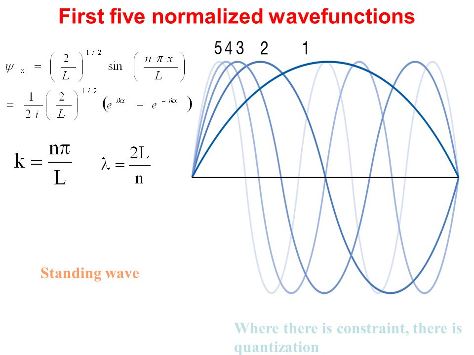 First five normalized wavefunctions Where there is constraint, there is quantization Standing wave