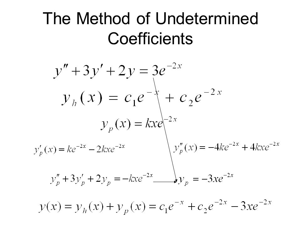 The Method of Undetermined Coefficients