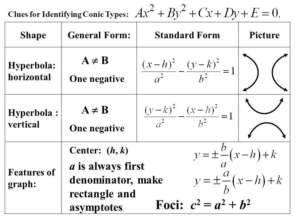 General Form Of Hyperbola Dolapgnetband