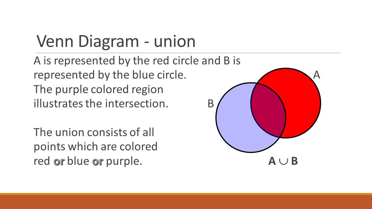 Introduction to set theory introduction to sets the basics a 22 venn diagram pooptronica Choice Image