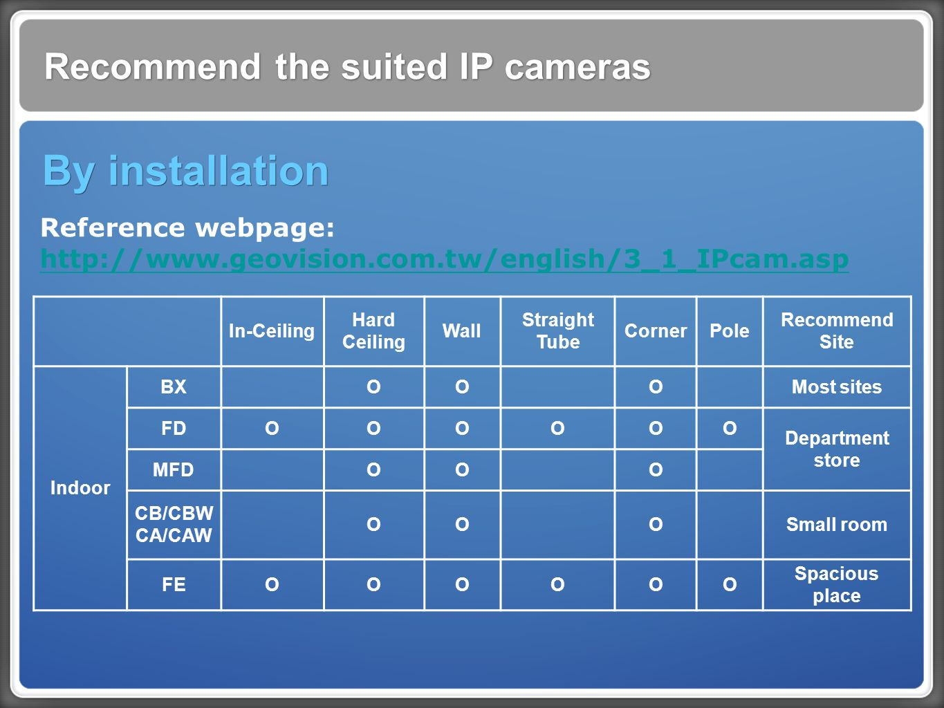 Recommend the suited IP cameras By installation In-Ceiling Hard Ceiling Wall Straight Tube CornerPole Recommend Site Indoor BX OO O Most sites FDOOOOOO Department store MFD OO O CB/CBW CA/CAW OO O Small room FEOOOOOO Spacious place Reference webpage: