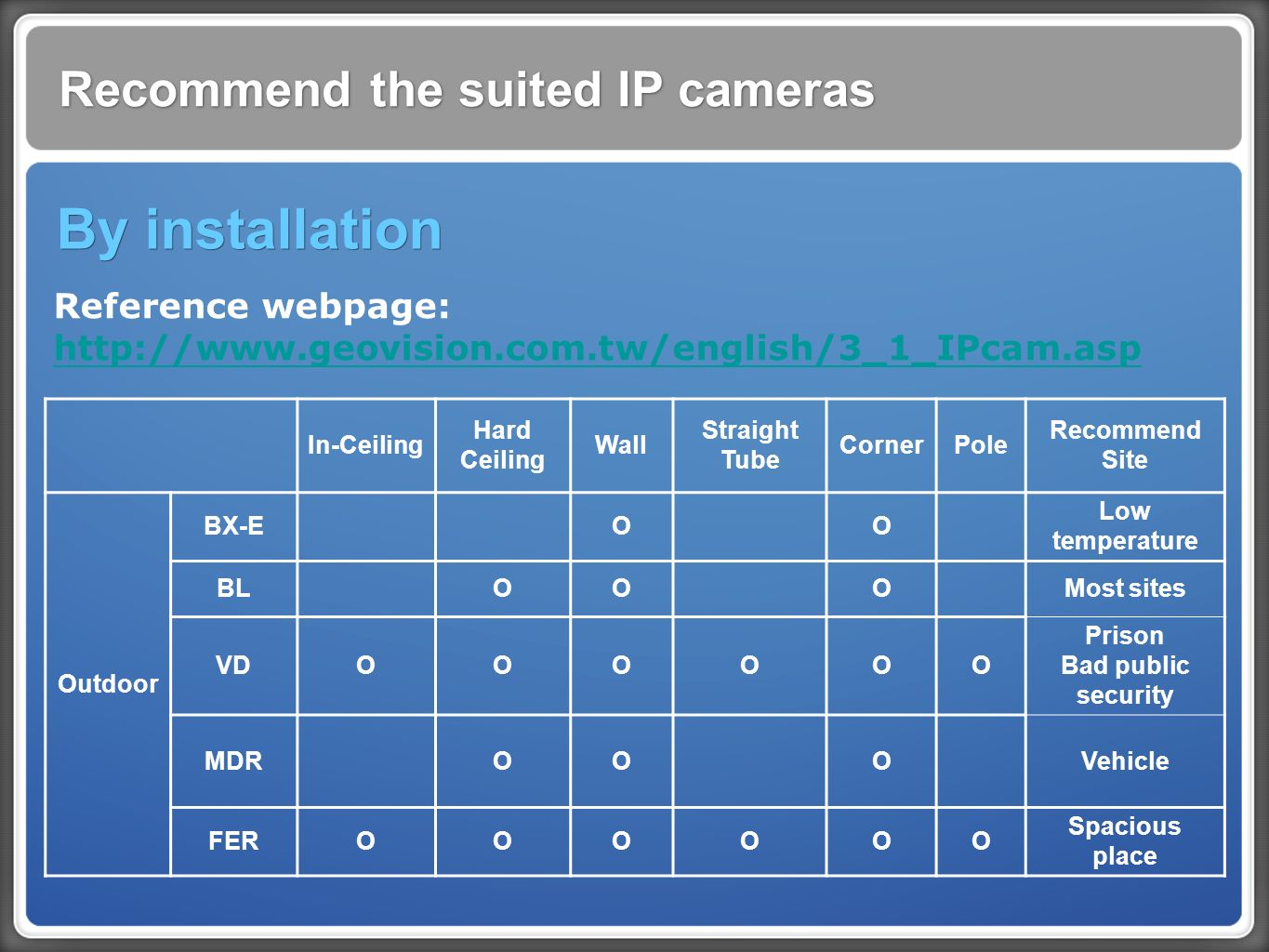 Recommend the suited IP cameras By installation In-Ceiling Hard Ceiling Wall Straight Tube CornerPole Recommend Site Outdoor BX-E O O Low temperature BLOOOMost sites VDOOO O O O Prison Bad public security MDR OO O Vehicle FEROOOOOO Spacious place Reference webpage: