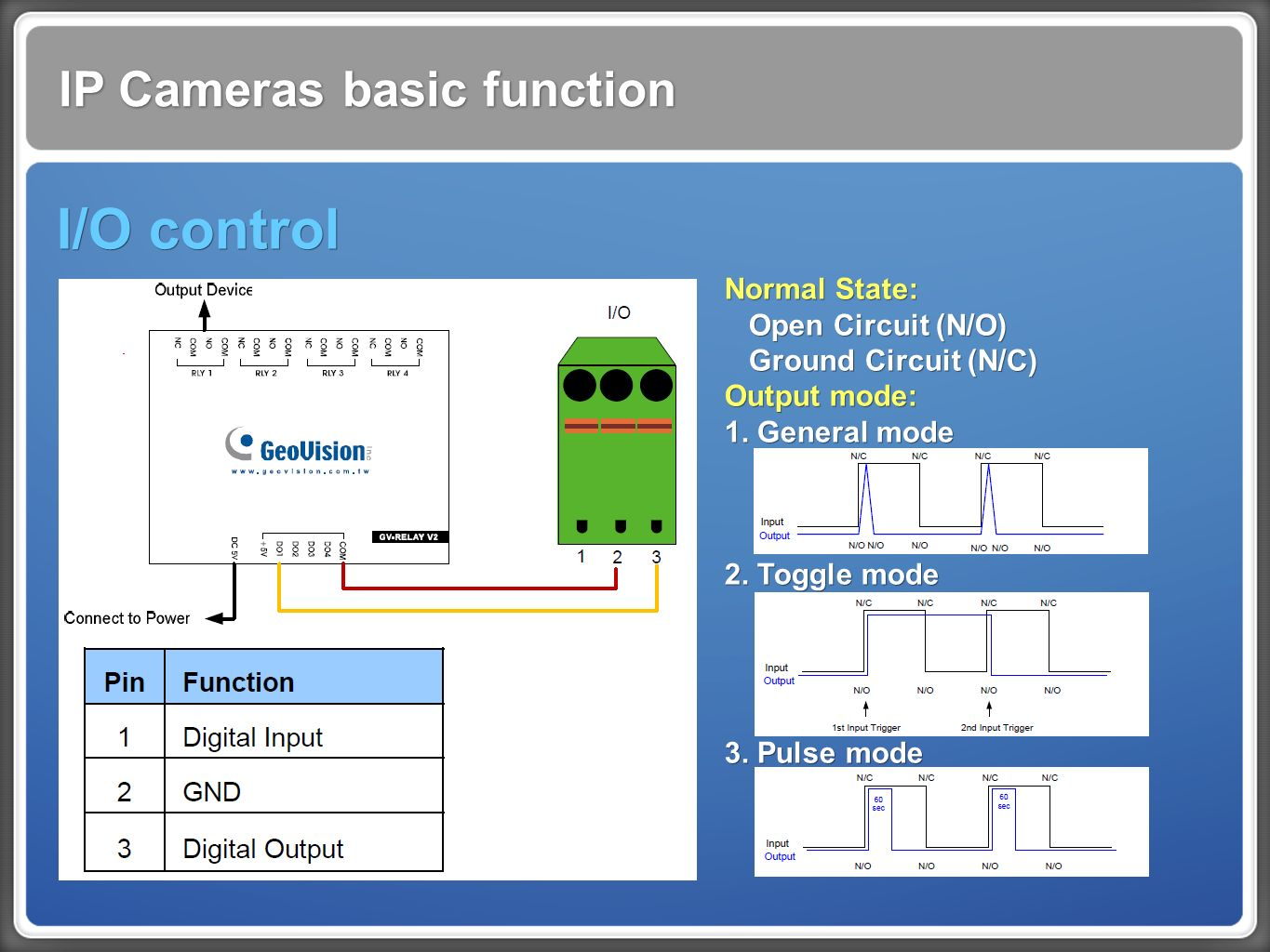 IP Cameras basic function I/O control Normal State: Open Circuit (N/O) Ground Circuit (N/C) Output mode: 1.