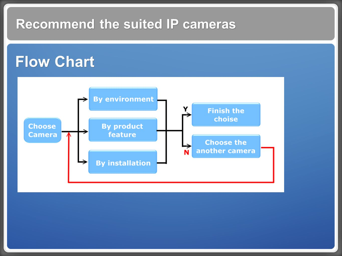 Recommend the suited IP cameras Flow Chart
