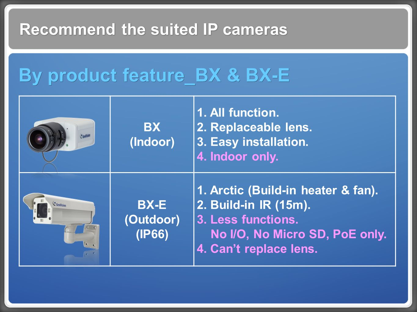 Recommend the suited IP cameras By product feature_BX & BX-E BX (Indoor) 1.