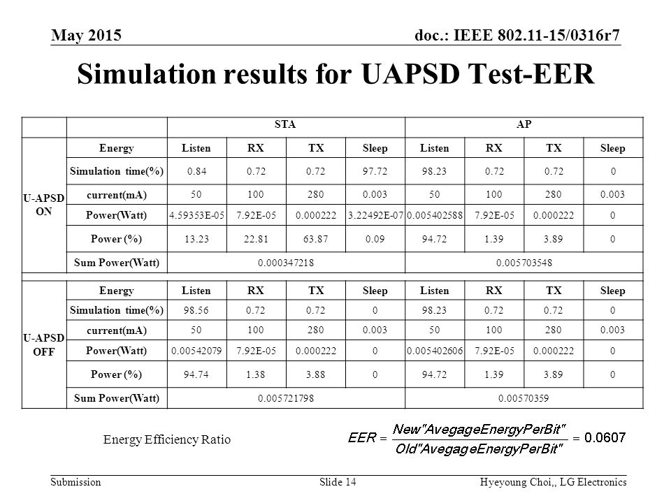 doc.: IEEE /0316r7 Submission Simulation results for UAPSD Test-EER May 2015 Hyeyoung Choi,, LG ElectronicsSlide 14 STAAP U-APSD ON EnergyListenRXTXSleepListenRXTXSleep Simulation time(%) current(mA) Power(Watt) E E E E Power (%) Sum Power(Watt) U-APSD OFF EnergyListenRXTXSleepListenRXTXSleep Simulation time(%) current(mA) Power(Watt) E E Power (%) Sum Power(Watt) Energy Efficiency Ratio