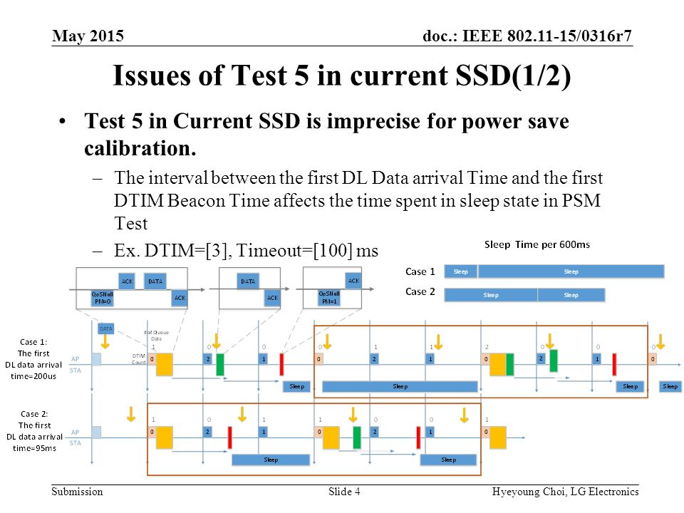 doc.: IEEE /0316r7 Submission Issues of Test 5 in current SSD(1/2) Test 5 in Current SSD is imprecise for power save calibration.