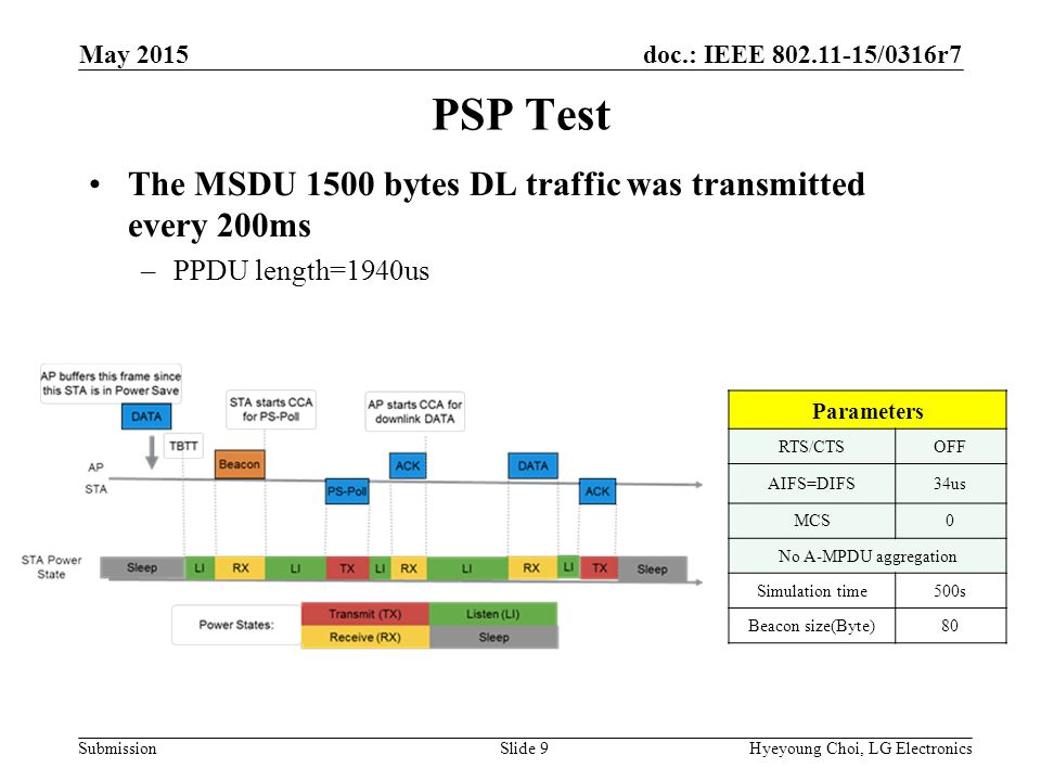doc.: IEEE /0316r7 Submission PSP Test The MSDU 1500 bytes DL traffic was transmitted every 200ms –PPDU length=1940us Hyeyoung Choi, LG ElectronicsSlide 9 May 2015 Parameters RTS/CTSOFF AIFS=DIFS34us MCS0 No A-MPDU aggregation Simulation time500s Beacon size(Byte)80
