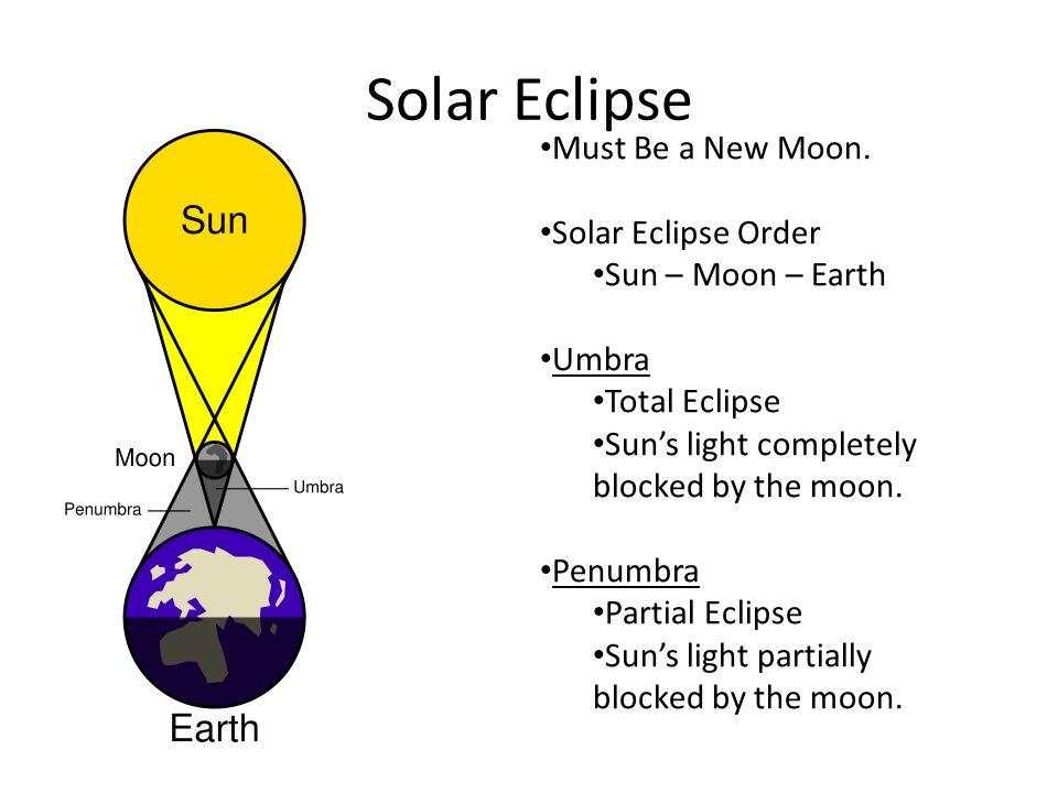 Eclipses Two Types Solar Eclipse Lunar Eclipse Solar Eclipse