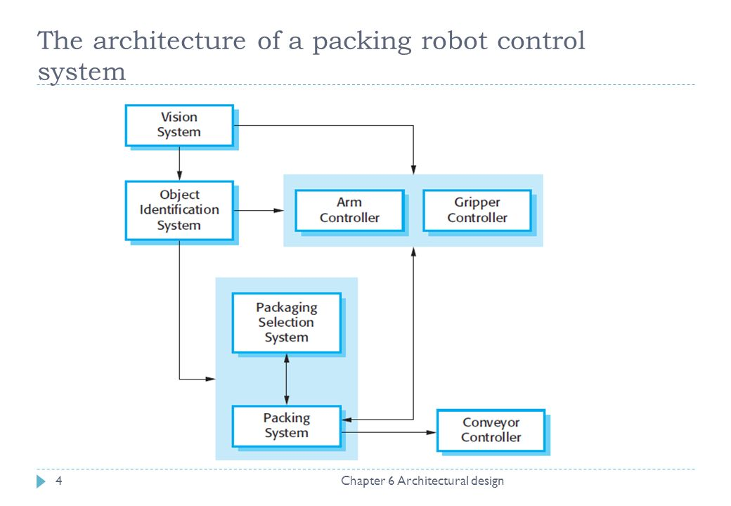 High Quality 4 The Architecture Of A Packing Robot Control System Chapter 6 Architectural  Design4