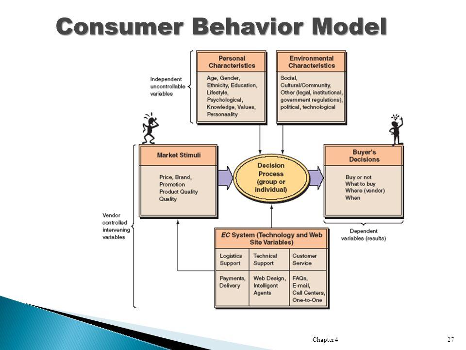 Chapter 427 Consumer Behavior Model