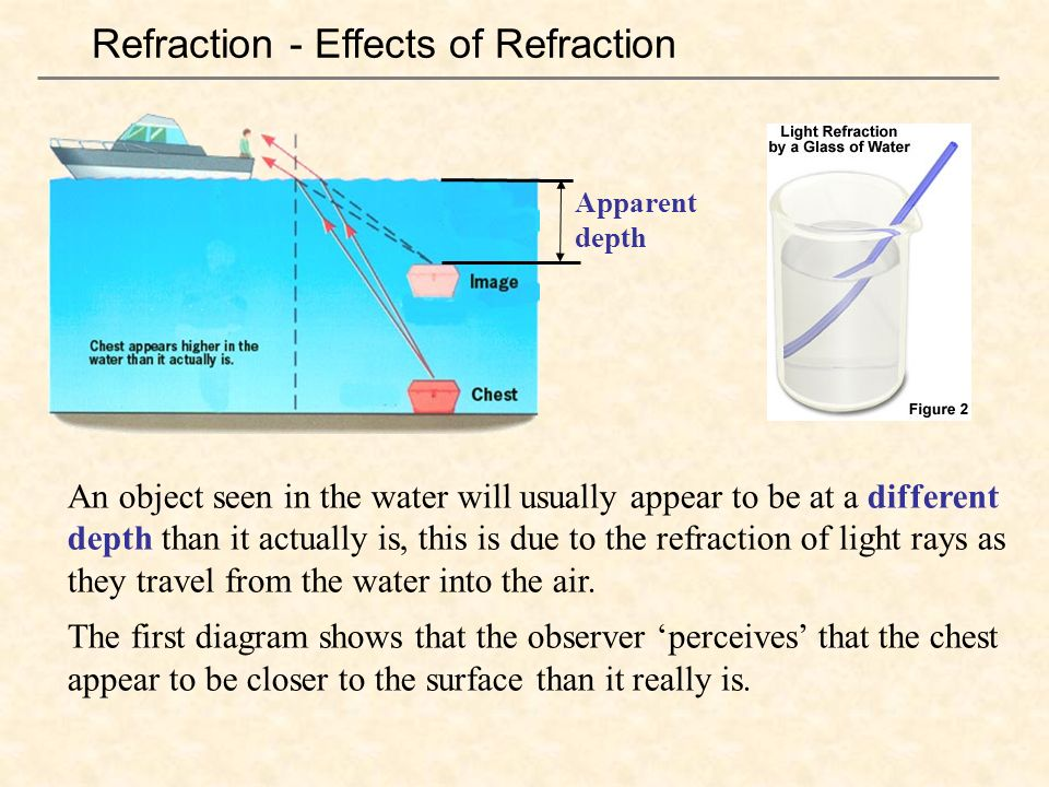 refraction of light in water A glass water a note card a marker what to do fill your glass of water draw a horizontal arrow on a note card put the note card behind the glass of water and slowly move the note card back look through the glass from the front and o.