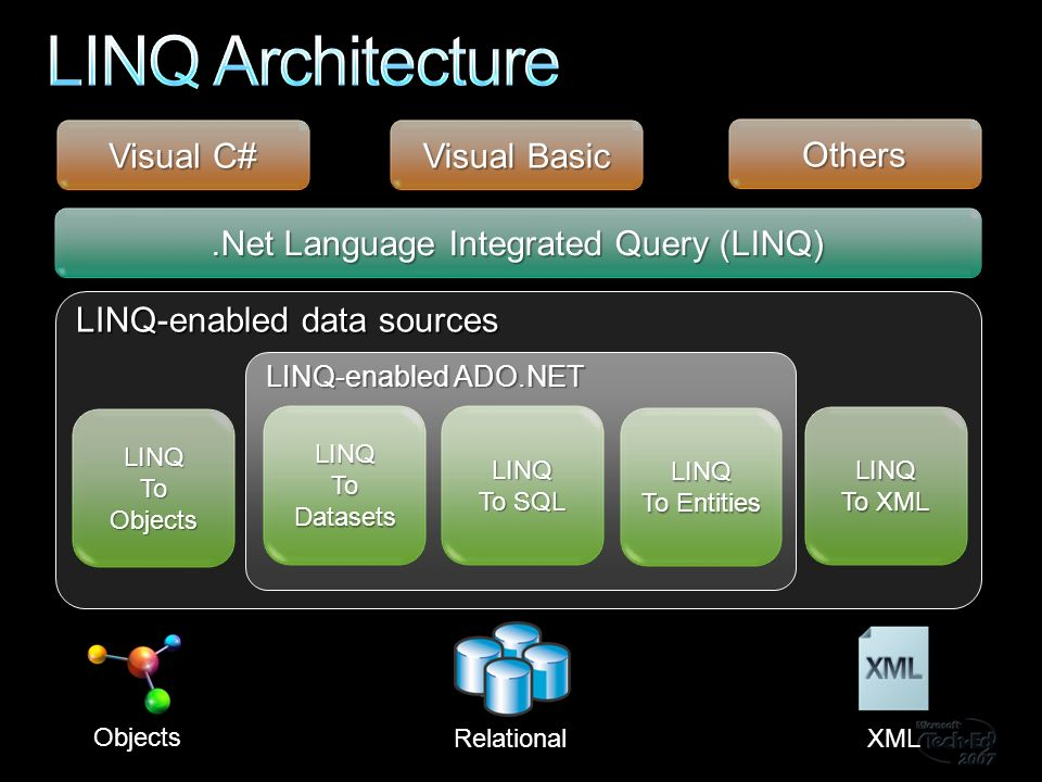LINQ-enabled data sources LINQ To Objects LINQ To XML LINQ-enabled ADO.NET Visual Basic Others LINQ To Entities LINQ To SQL LINQ To Datasets.Net Language Integrated Query (LINQ) Visual C# Objects Relational XML