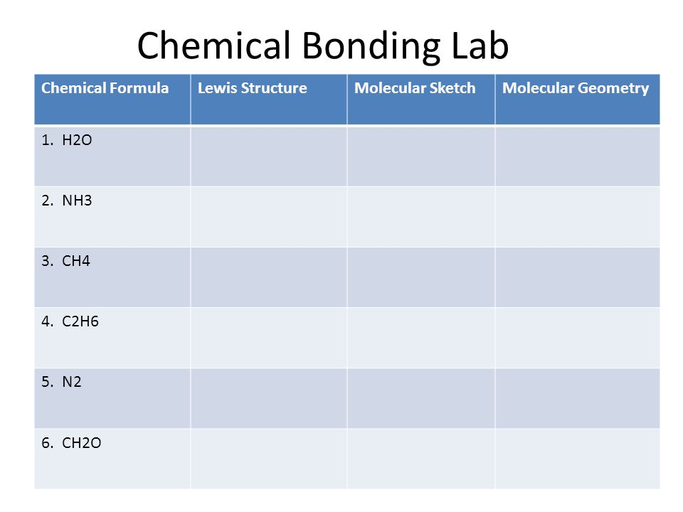 chemical bonds lab Chemical compounds are combinations of atoms held together by chemical bonds these chemical bonds are of two basic types—ionic and covalent ionic bonds result when one or more electrons from one atom or group of atoms is transferred to another atom.