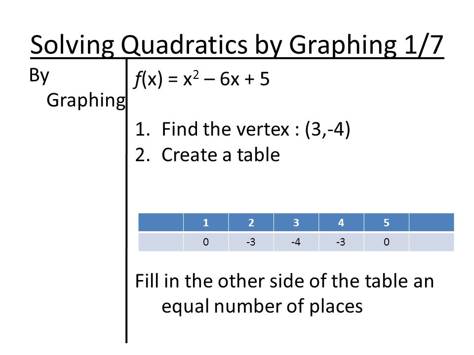 Solving Quadratics by Graphing 1/7 By Graphing f(x) = x 2 – 6x Find the vertex : (3,-4) 2.Create a table Fill in the other side of the table an equal number of places