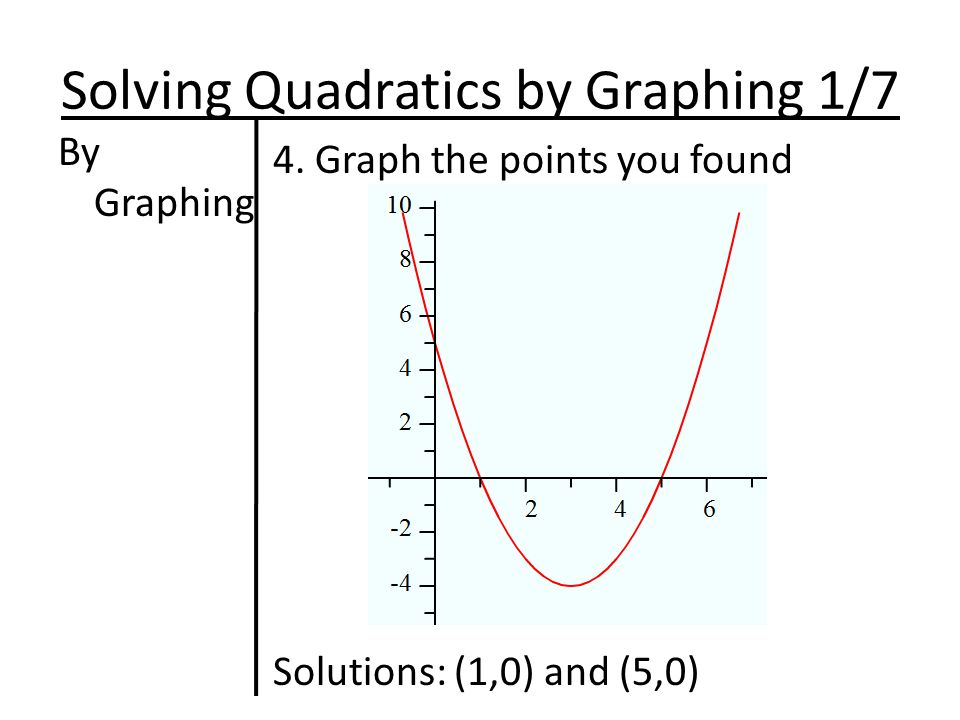 Solving Quadratics by Graphing 1/7 By Graphing 4.