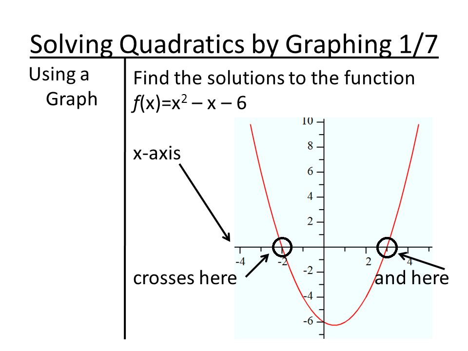 Solving Quadratics by Graphing 1/7 Using a Graph Find the solutions to the function f(x)=x 2 – x – 6 x-axis crosses here and here