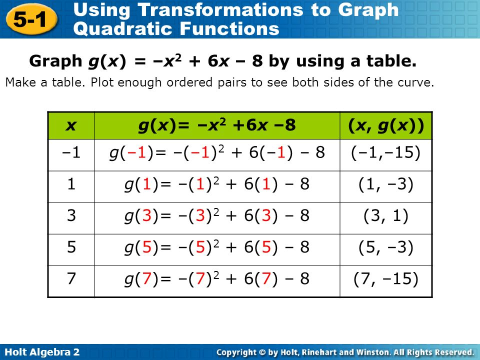 Holt Algebra Using Transformations to Graph Quadratic Functions Graph g(x) = –x 2 + 6x – 8 by using a table.
