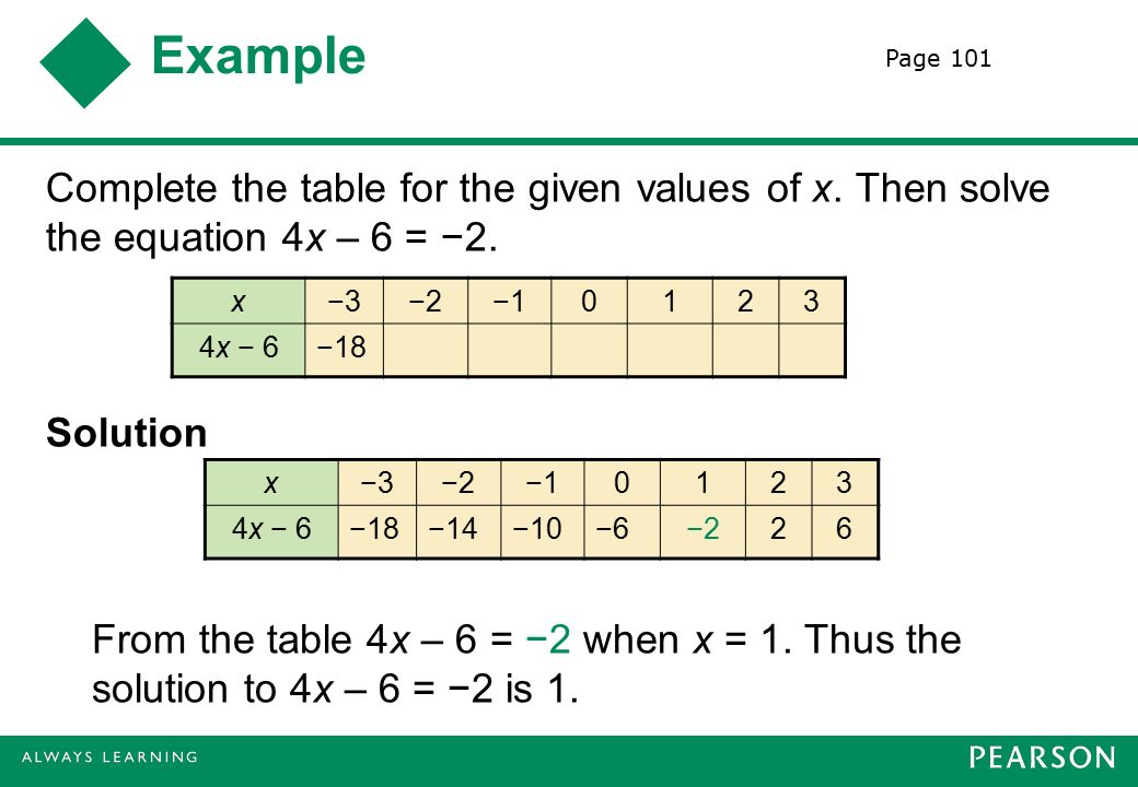 Example Complete the table for the given values of x.