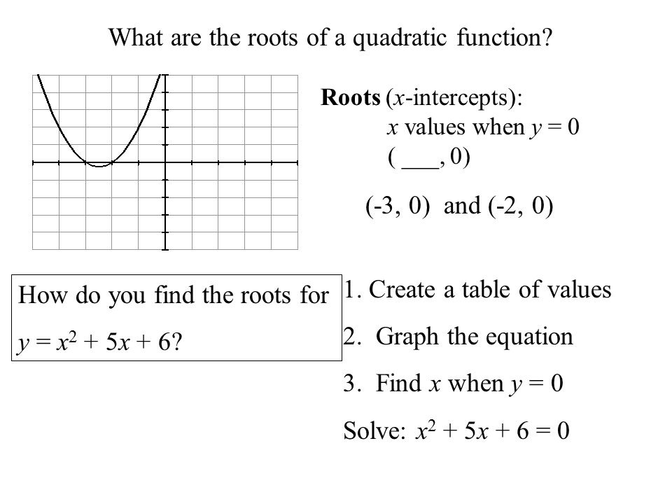 What are the roots of a quadratic function.