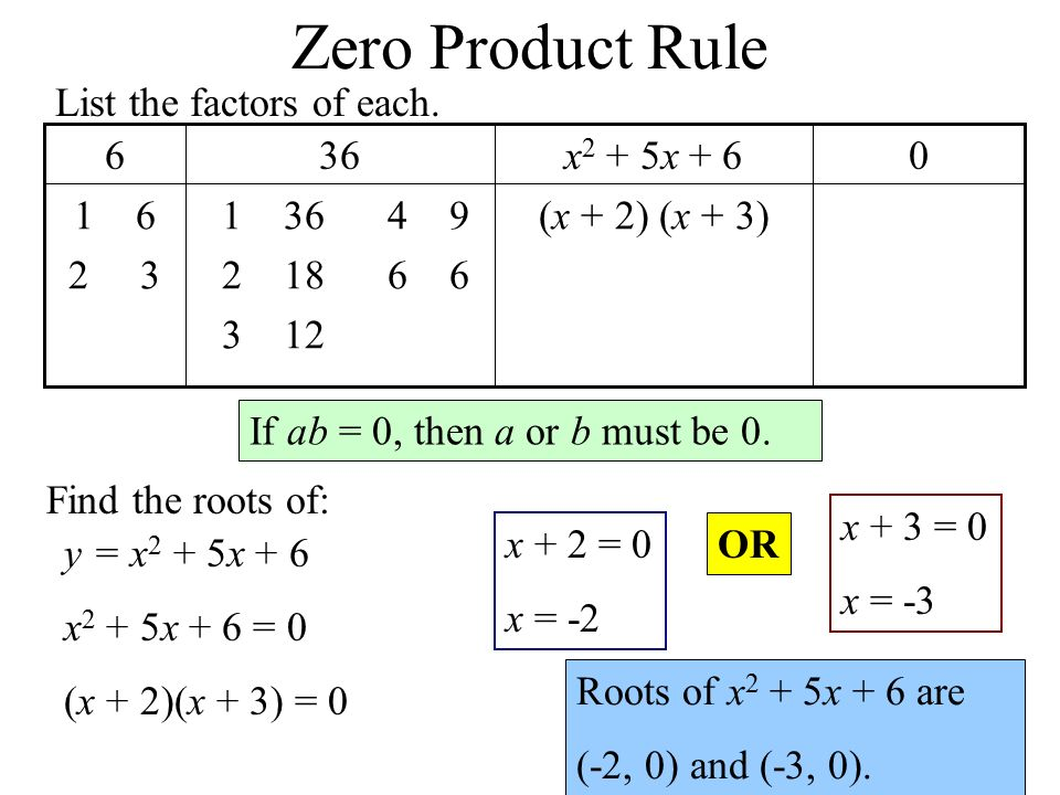 Zero Product Rule (x + 2) (x + 3) x 2 + 5x If ab = 0, then a or b must be 0.