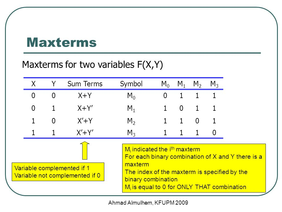 Maxterms Ahmad Almulhem, KFUPM 2009 Maxterms for two variables F(X,Y) XYSum TermsSymbolM0M0 M1M1 M2M2 M3M3 00X+YM0M X+Y'M1M X'+YM2M X'+Y'M3M Variable complemented if 1 Variable not complemented if 0 M i indicated the i th maxterm For each binary combination of X and Y there is a maxterm The index of the maxterm is specified by the binary combination M i is equal to 0 for ONLY THAT combination