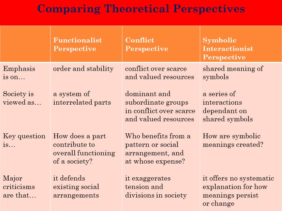 compare and contrast the functionalist conflict and interactionist perspective on education Compare and contrast the functionalist view of social stratification and the conflict theory's and education (where teachers are functionalist perspective.