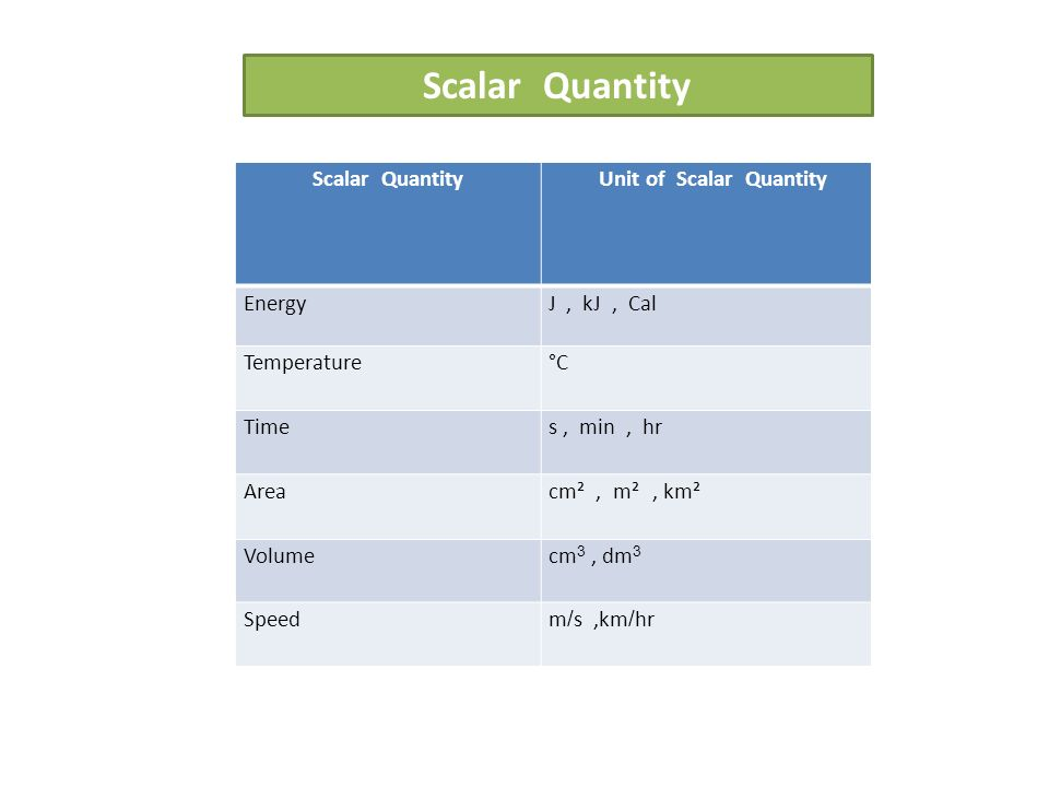 Scalar Quantity Unit of Scalar Quantity EnergyJ, kJ, Cal Temperature°C Times, min, hr Area cm², m², km² Volumecm 3, dm 3 Speedm/s,km/hr Scalar Quantity