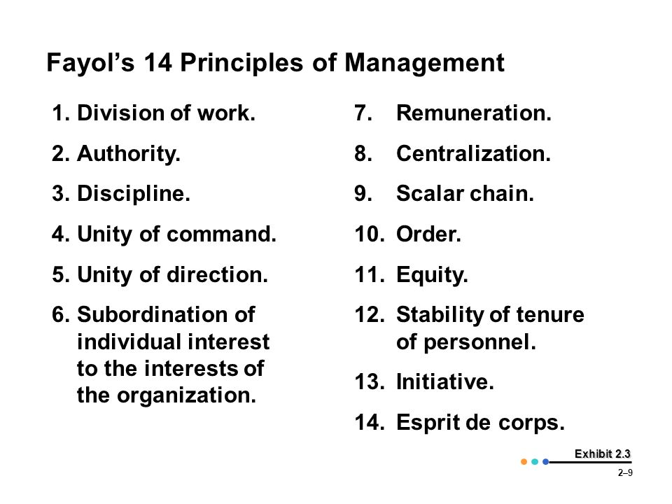 2–9 Exhibit 2.3 Fayol's 14 Principles of Management 1.Division of work. 2.Authority. 3.Discipline. 4.Unity of command. 5.Unity of direction. 6.Subordi
