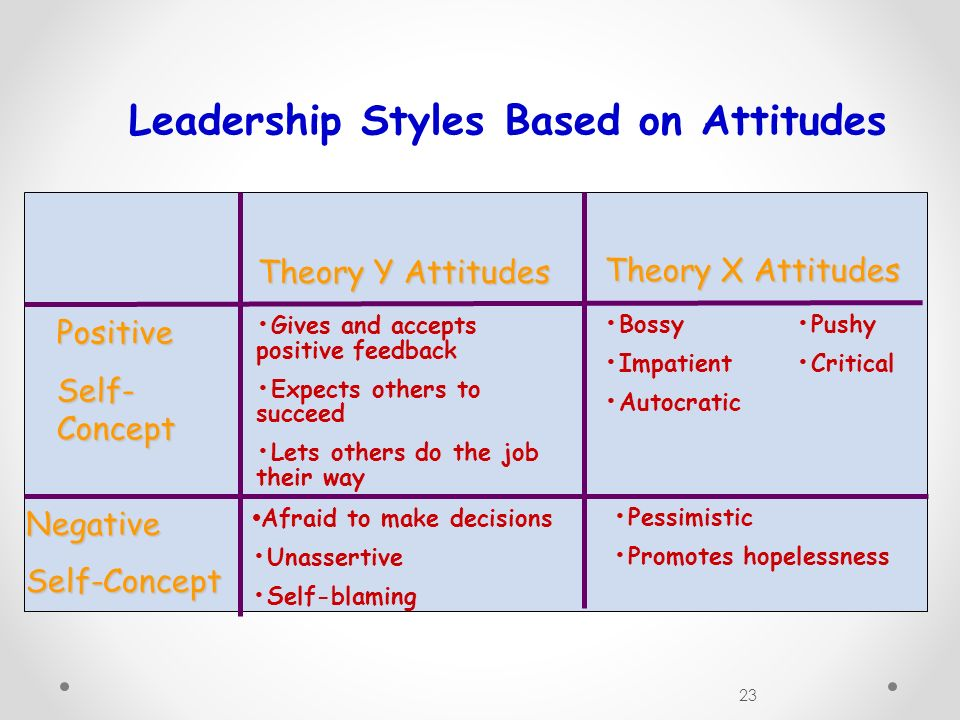 23 Leadership Styles Based on Attitudes Theory Y Attitudes Theory X Attitudes Positive Self- Concept Gives and accepts positive feedback Expects others to succeed Lets others do the job their way Bossy Pushy ImpatientCritical Autocratic NegativeSelf-Concept Afraid to make decisions Unassertive Self-blaming Pessimistic Promotes hopelessness