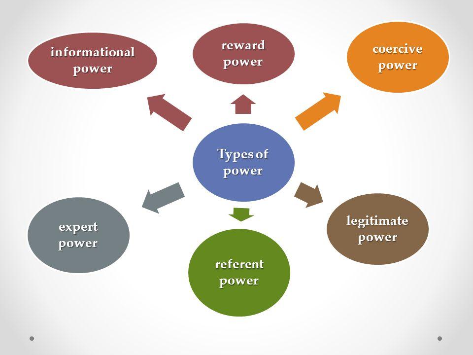 Types of power reward power coercive power legitimate power referent power expert power informational power