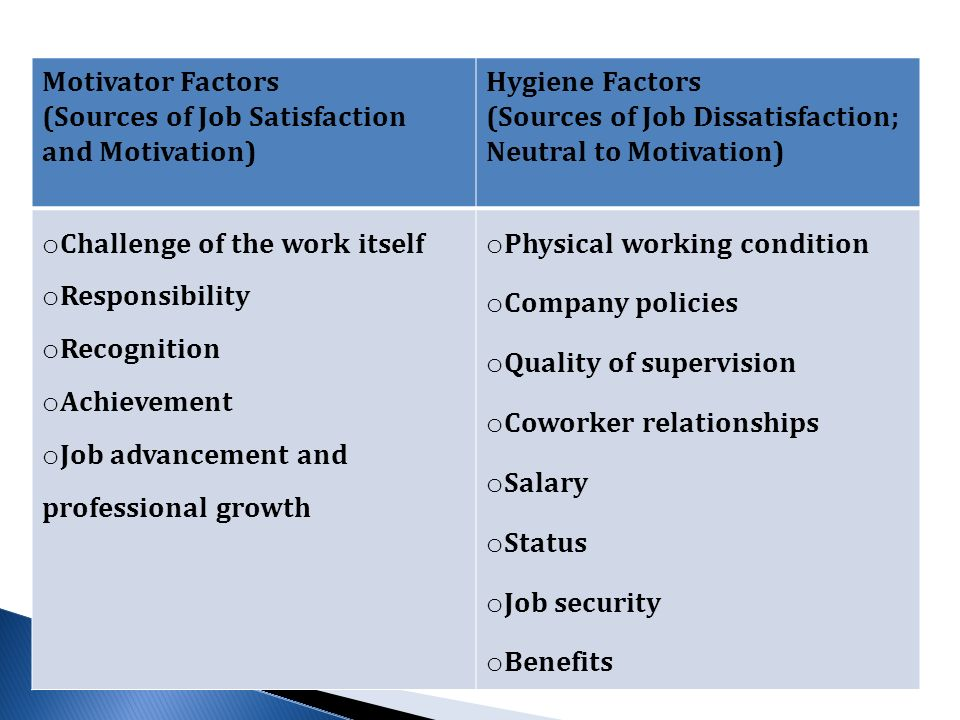 Motivator Factors (Sources of Job Satisfaction and Motivation) Hygiene Factors (Sources of Job Dissatisfaction; Neutral to Motivation) o Challenge of the work itself o Responsibility o Recognition o Achievement o Job advancement and professional growth o Physical working condition o Company policies o Quality of supervision o Coworker relationships o Salary o Status o Job security o Benefits