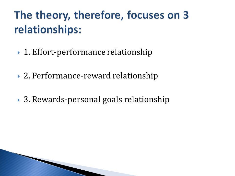  1. Effort-performance relationship  2. Performance-reward relationship  3.