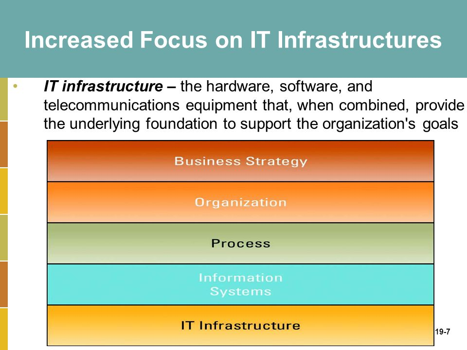 19-7 Increased Focus on IT Infrastructures IT infrastructure – the hardware, software, and telecommunications equipment that, when combined, provide the underlying foundation to support the organization s goals