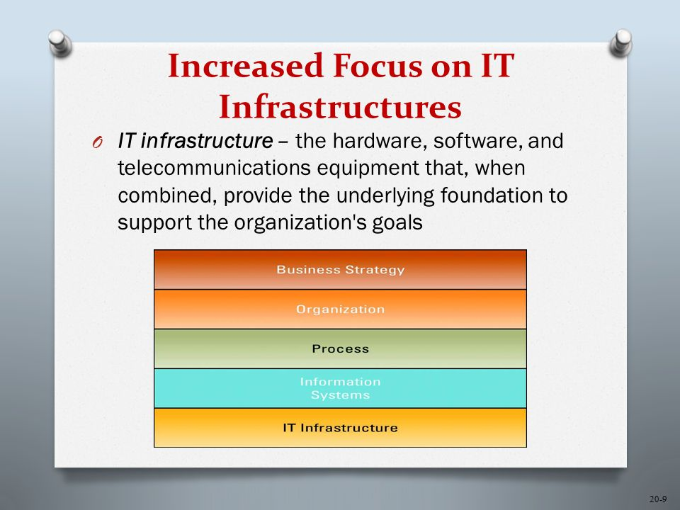 20-9 Increased Focus on IT Infrastructures O IT infrastructure – the hardware, software, and telecommunications equipment that, when combined, provide the underlying foundation to support the organization s goals