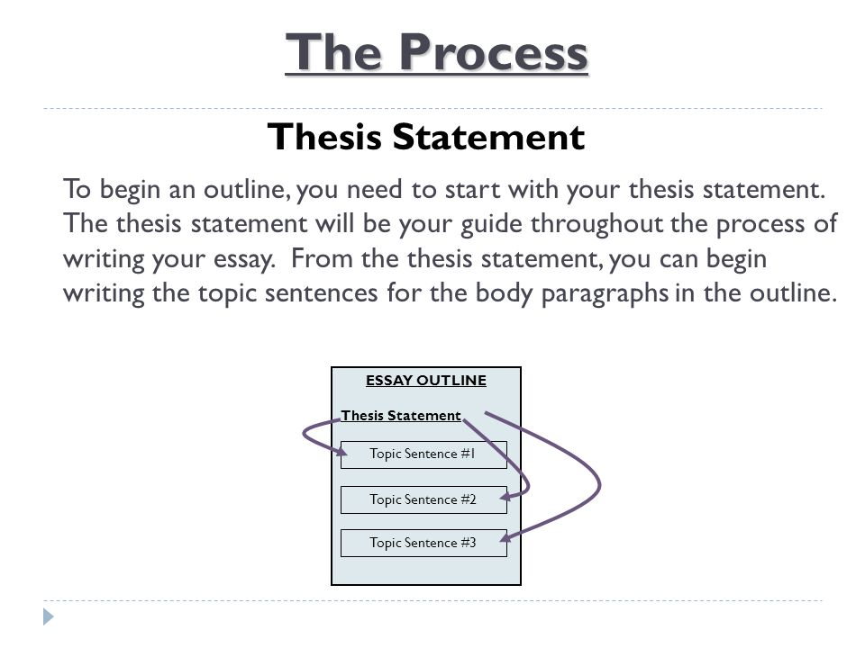 Outline Thesis Statement