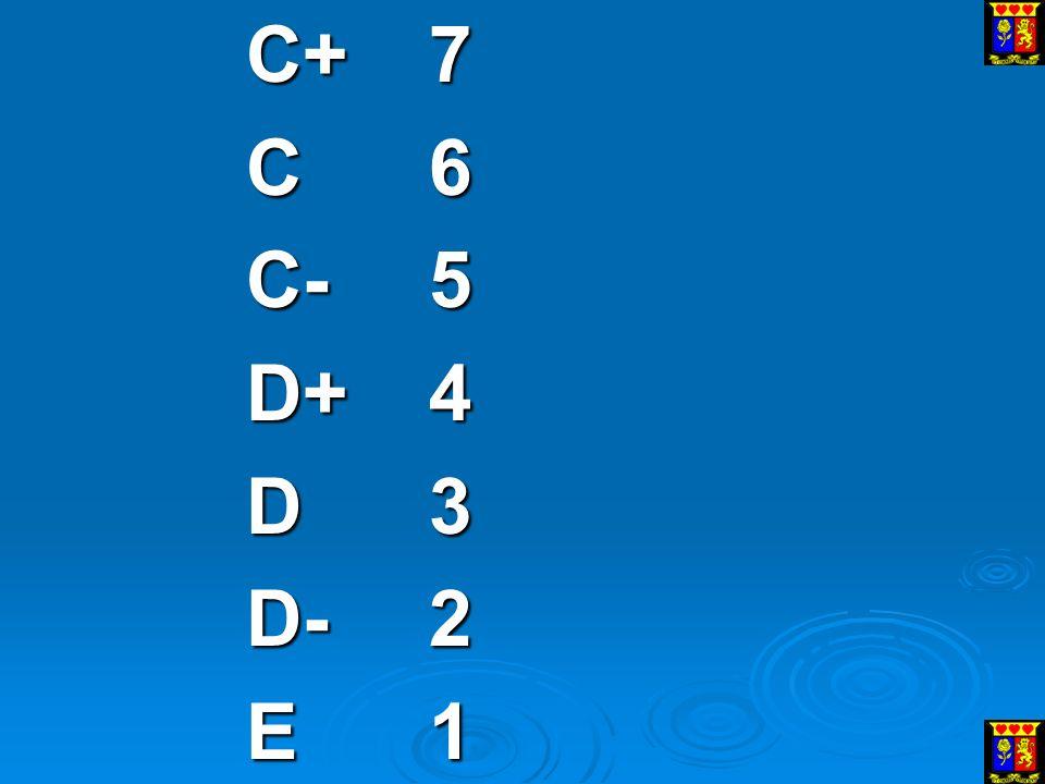 C+7 C6 C-5 D+4 D3 D-2 E1