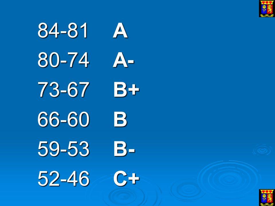 84-81 A 80-74 A- 73-67B+ 66-60 B 59-53 B- 52-46 C+