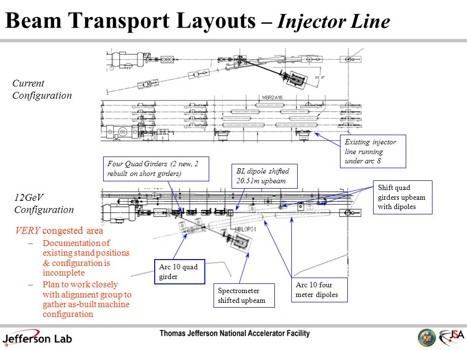Beam Transport Layouts – Injector Line Spectrometer shifted upbeam Arc 10 four meter dipoles Four Quad Girders (2 new, 2 rebuilt on short girders) BL dipole shifted 20.51m upbeam Arc 10 quad girder 12GeV Configuration Current Configuration Existing injector line running under arc 8 Shift quad girders upbeam with dipoles VERY congested area –Documentation of existing stand positions & configuration is incomplete –Plan to work closely with alignment group to gather as-built machine configuration