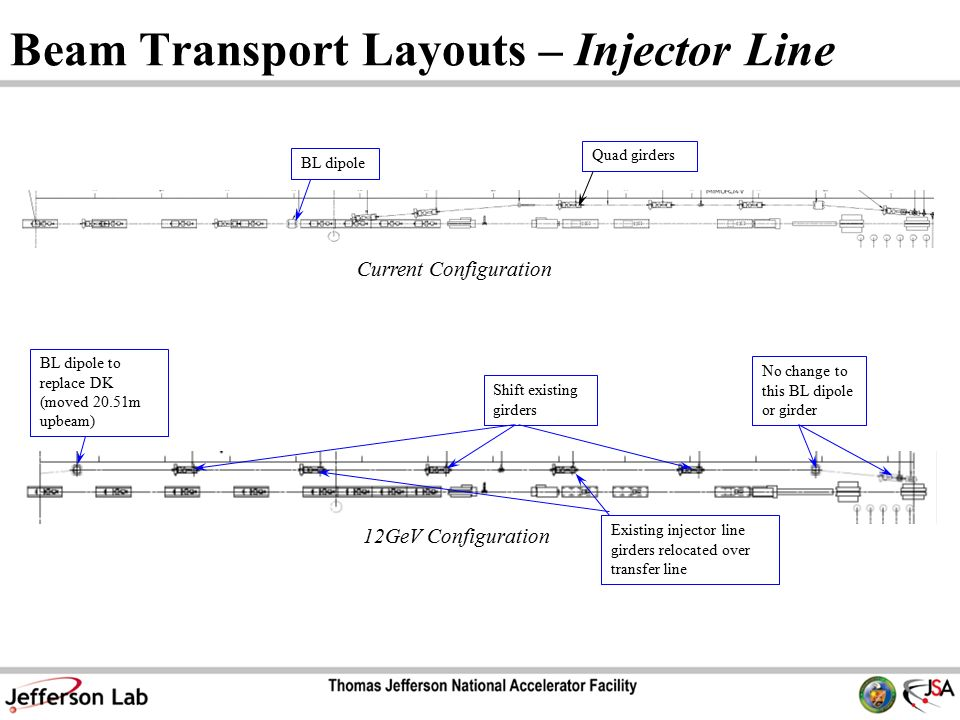 Beam Transport Layouts – Injector Line BL dipole to replace DK (moved 20.51m upbeam) Shift existing girders Current Configuration 12GeV Configuration BL dipole Quad girders Existing injector line girders relocated over transfer line No change to this BL dipole or girder