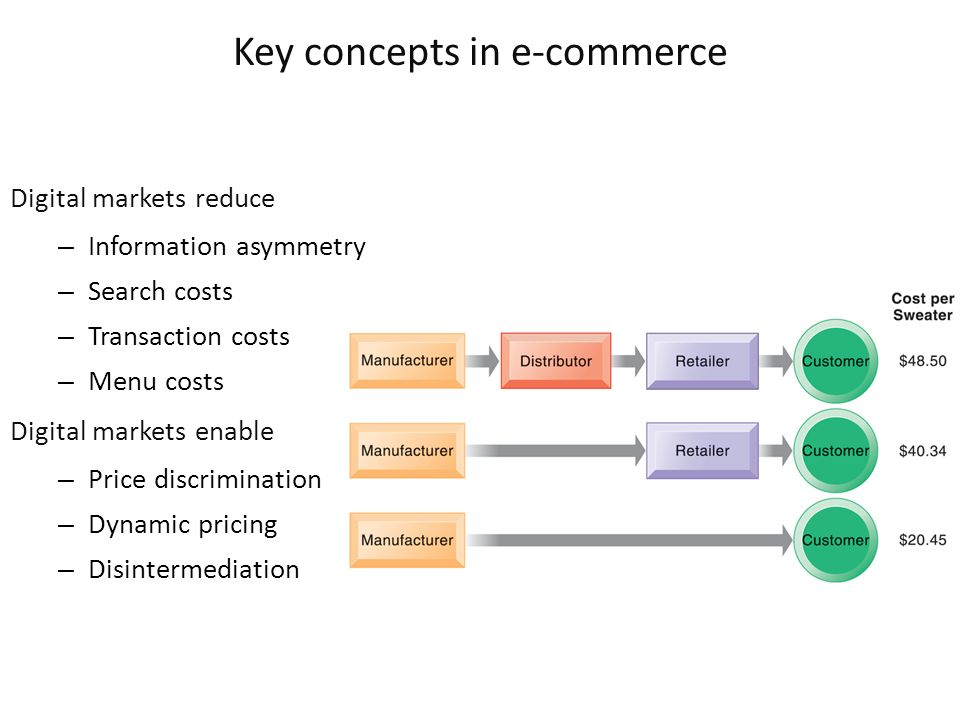 Digital markets reduce – Information asymmetry – Search costs – Transaction costs – Menu costs Digital markets enable – Price discrimination – Dynamic pricing – Disintermediation Key concepts in e-commerce