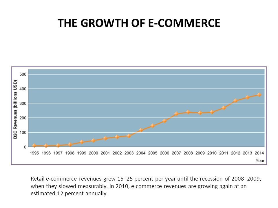 THE GROWTH OF E-COMMERCE Retail e-commerce revenues grew 15–25 percent per year until the recession of 2008–2009, when they slowed measurably.