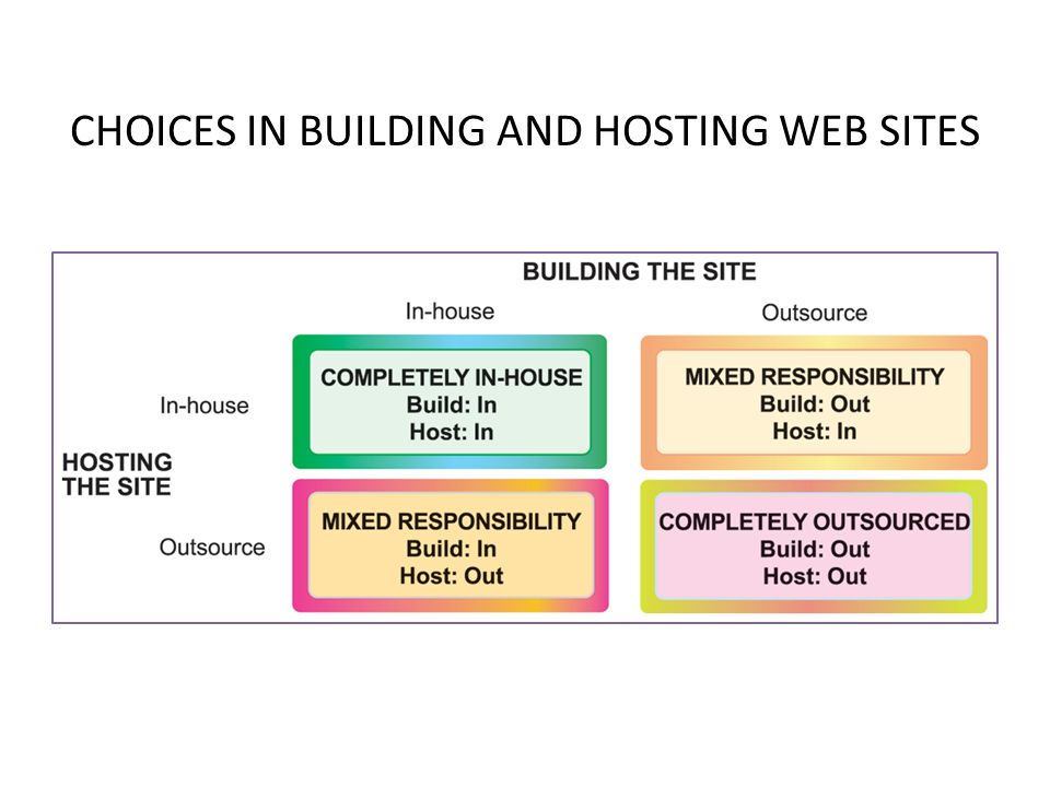 CHOICES IN BUILDING AND HOSTING WEB SITES 24© Prentice Hall 2011