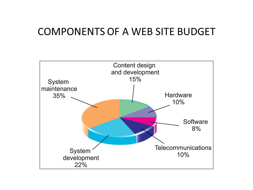 COMPONENTS OF A WEB SITE BUDGET 25© Prentice Hall 2011
