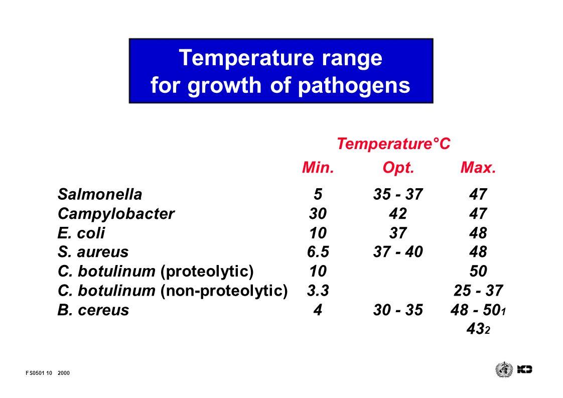 clostridium botulinum temperatur