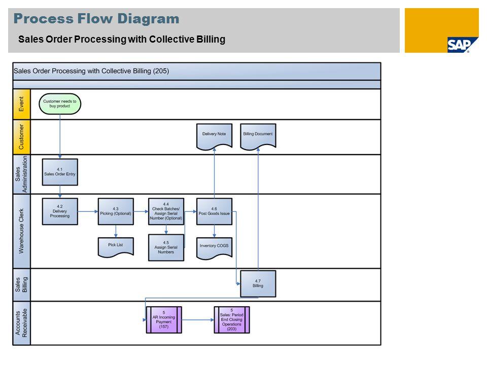 sap flow chart