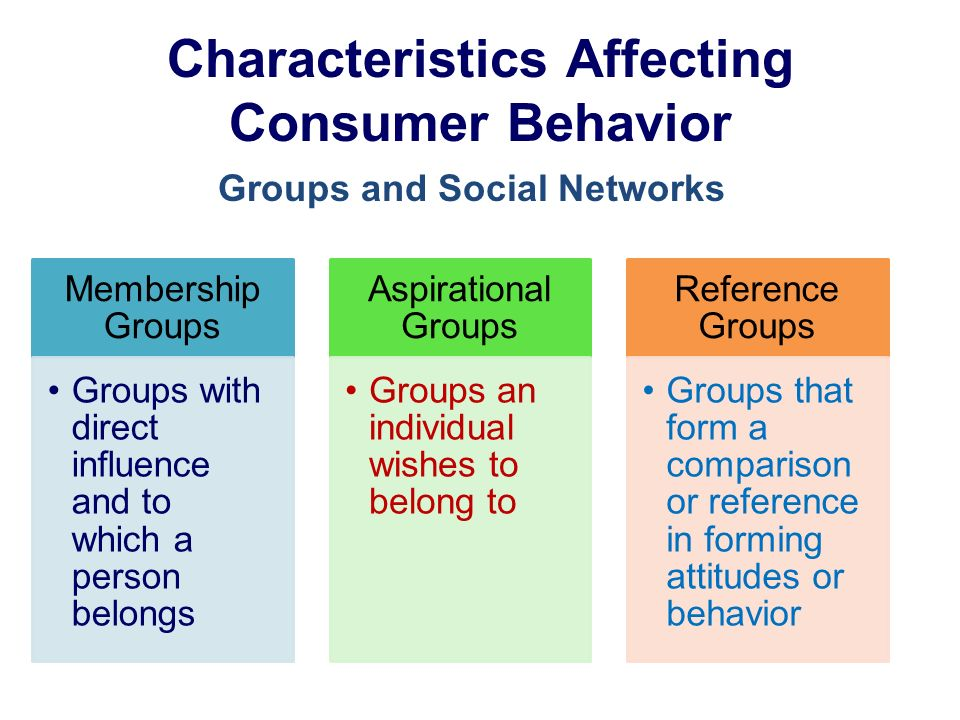 Characteristics Affecting Consumer Behavior Membership Groups Groups with direct influence and to which a person belongs Aspirational Groups Groups an individual wishes to belong to Reference Groups Groups that form a comparison or reference in forming attitudes or behavior Groups and Social Networks