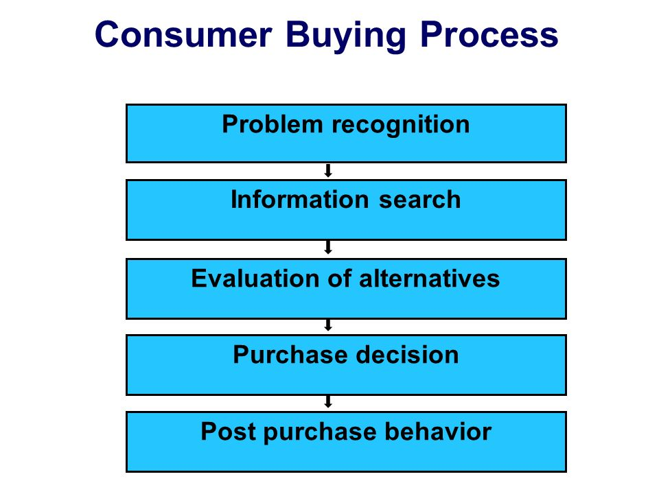 Consumer Buying Process Information search Problem recognition Evaluation of alternatives Post purchase behavior Purchase decision