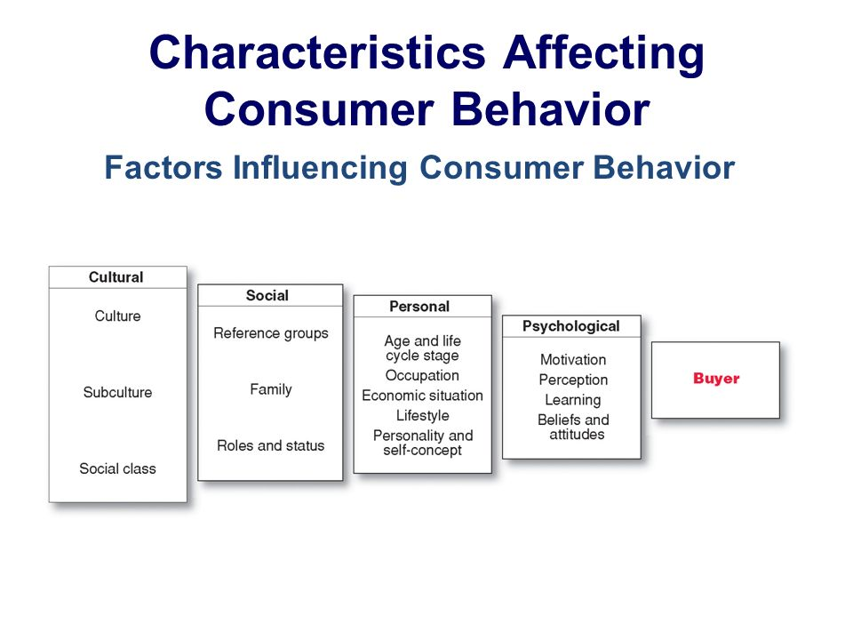 Characteristics Affecting Consumer Behavior Factors Influencing Consumer Behavior