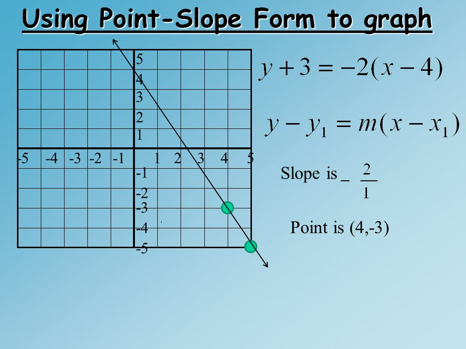 Point Slope Form What We Know So Far Slope Intercept Form Where M